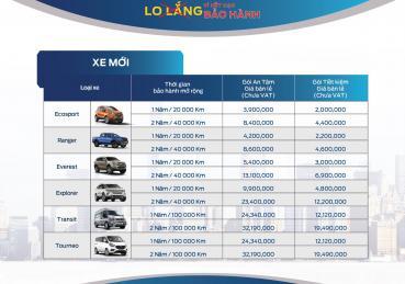 Gói Bảo hành mới của Ford Việt Nam dành cho Quý khách hàng