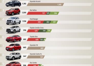 """Top 10 xe bán chạy tháng 9/2021: """" Vua doanh số"""" Ford Ranger bứt phá"""